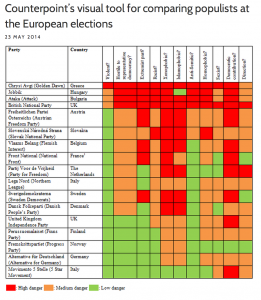 Counterpoint: How to compare European populist parties