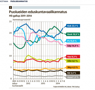 Helsingin Sanomat poll shows the PS heading south
