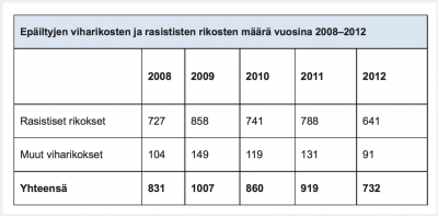 Hate crimes in 2013 are up by 13.9% in Finland but who cares?